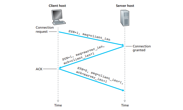 编程语言】聊聊TCP协议 Version 0 1 | Ehcoo